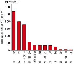 発電別二酸化炭素排出量グラフ