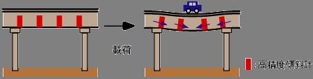 主桁挙動モニタリング概念図